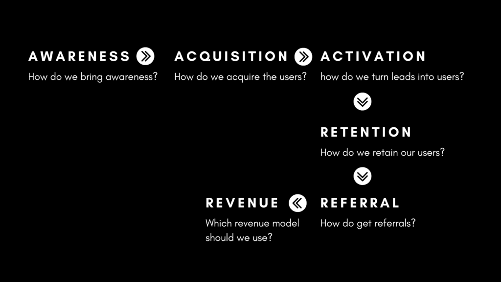 Awareness activation, retention, referral and revenue
